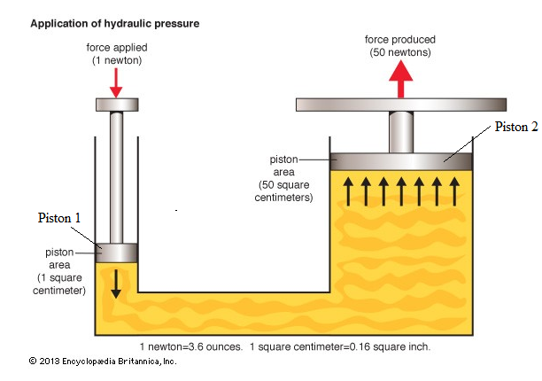 application of pneumatic system