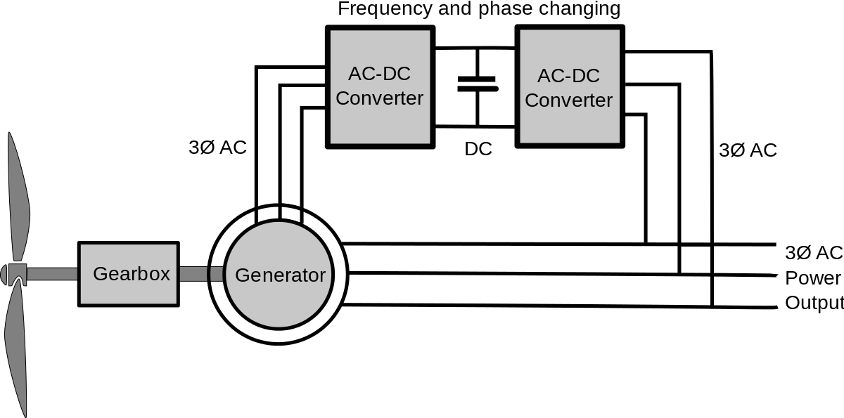 application for series wound generators