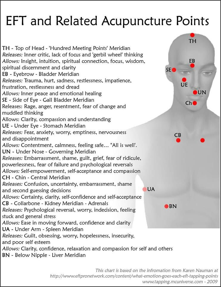 acupuncture points for weight loss pdf