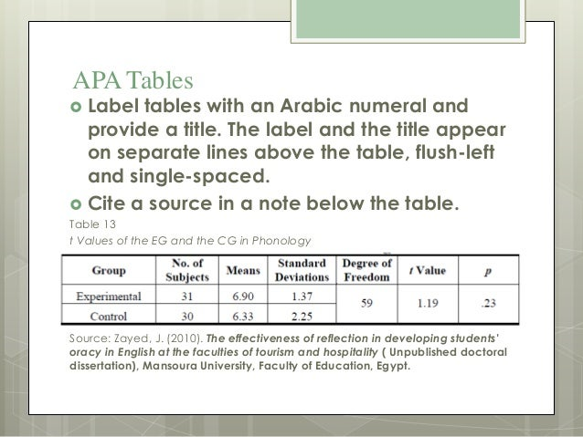 apa style guide for theses