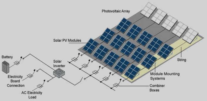 a guide to photovoltaic pv system design and installation