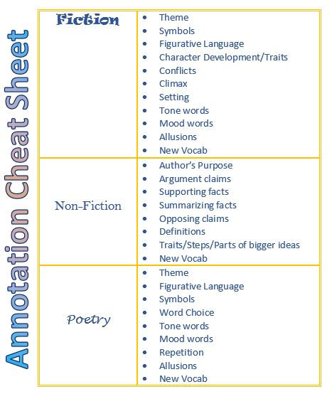 annotation guide for nonfiction