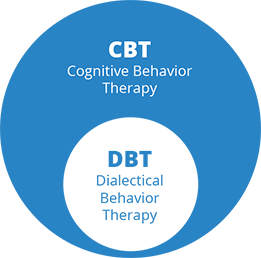 difference between cbt and dbt pdf