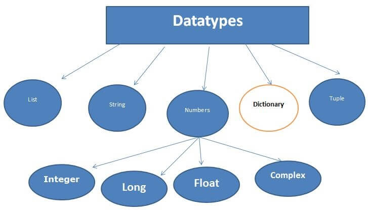 append dictionary in python