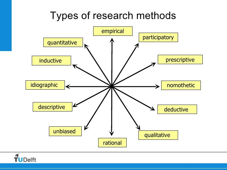 different types of research methods pdf