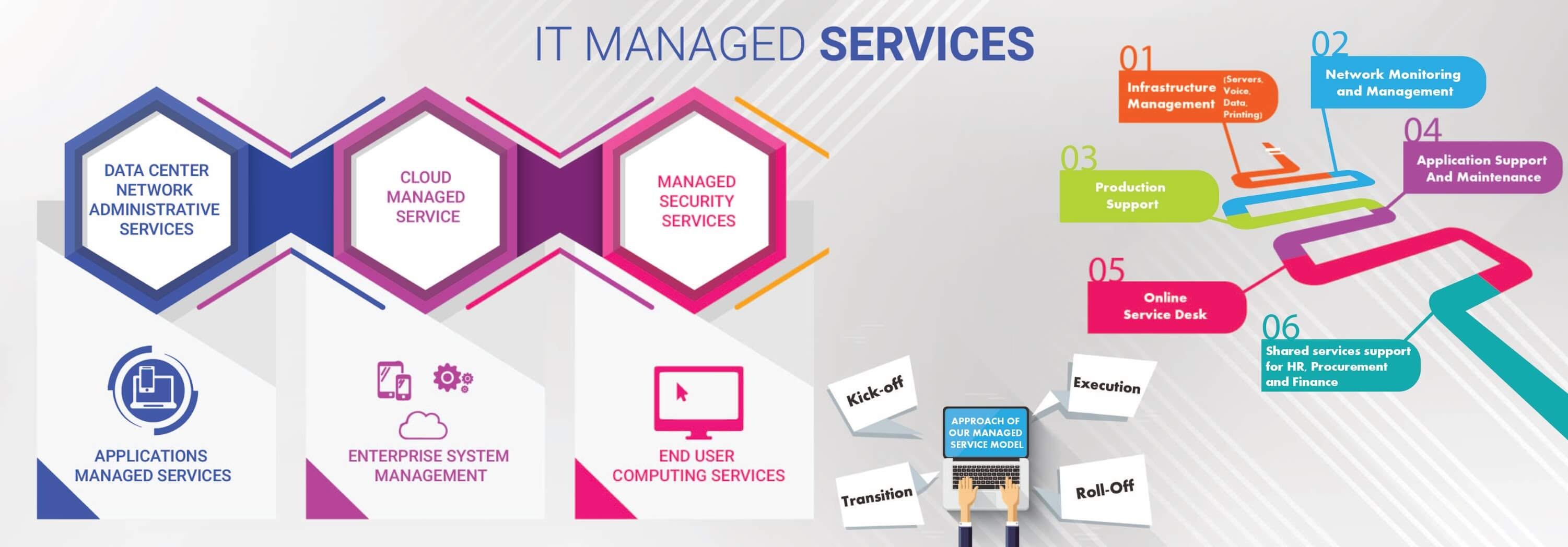 application development managed services