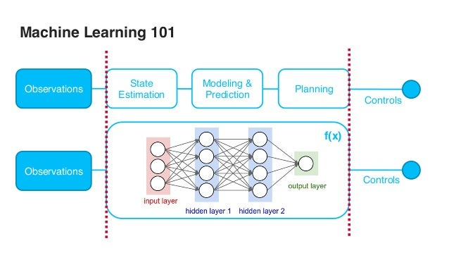 deep learning for autonomous driving pdf