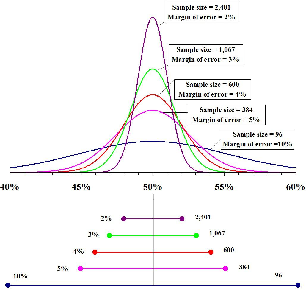 as the sample size increases the standard error increases