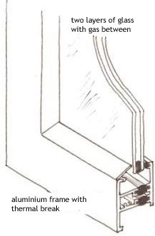 consumer guide to double glazing