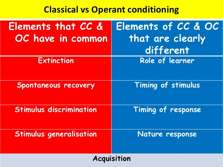 classical and operant conditioning pdf