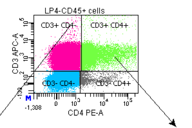 application of flow cytometry diaz