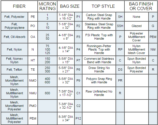 bag filter design calculation pdf