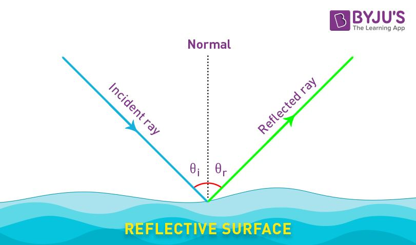 application of reflection in physics