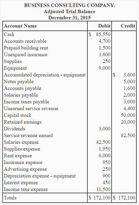 balance sheet and income statement exercises with solutions pdf