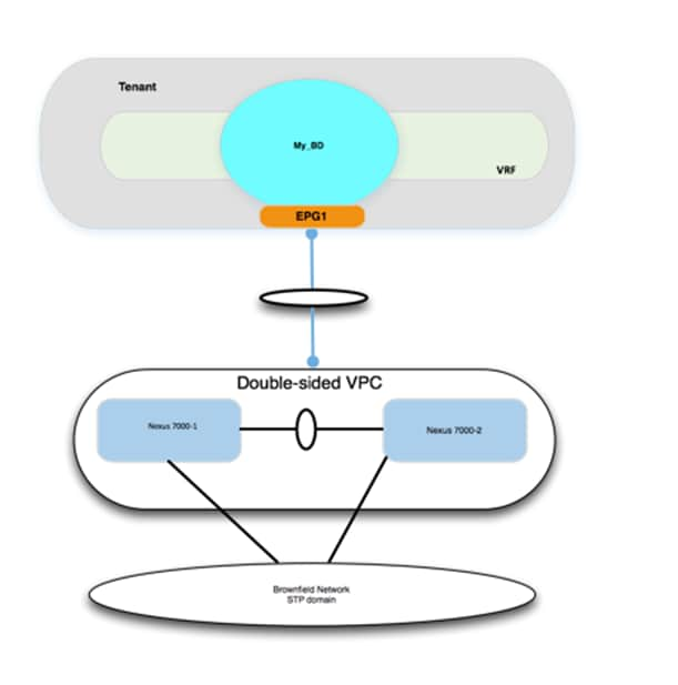 cisco path isolation design guide