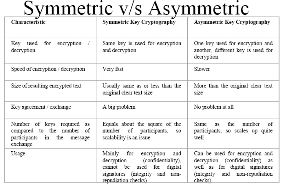 difference between symmetric and asymmetric encryption pdf