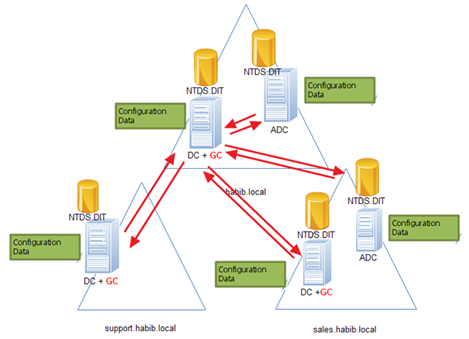 application partitioning define