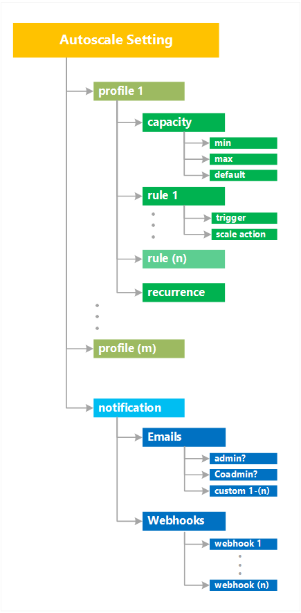 azure cloud services manual scaling